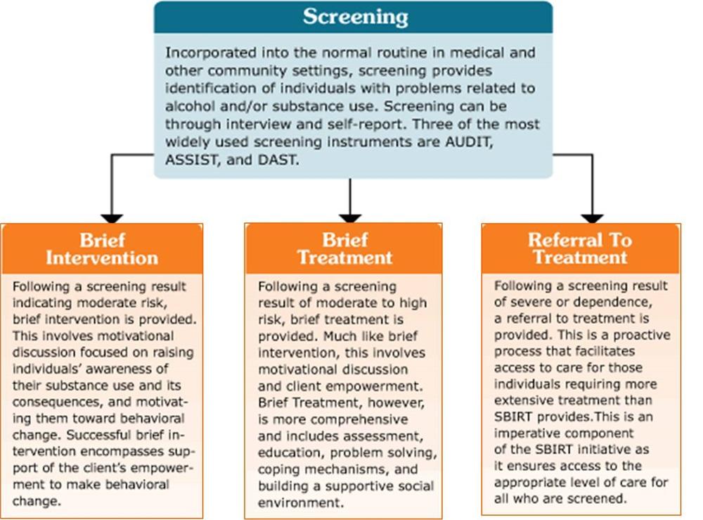 Brief Intervention May Prevent >> Screening Brief Intervention Referral to Treatment (SBIRT ...